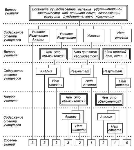 (методологическая